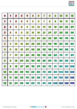 photo regarding Multiplication Squares Printable named SEN Trainer ⋆ Arithmetic Printables